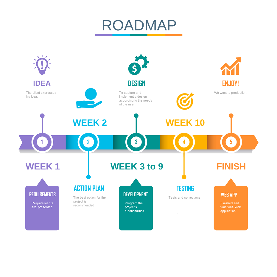 Web APP Roadmap - Timeline